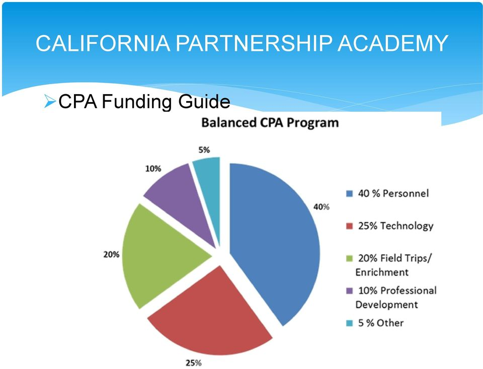 ACADEMY CPA