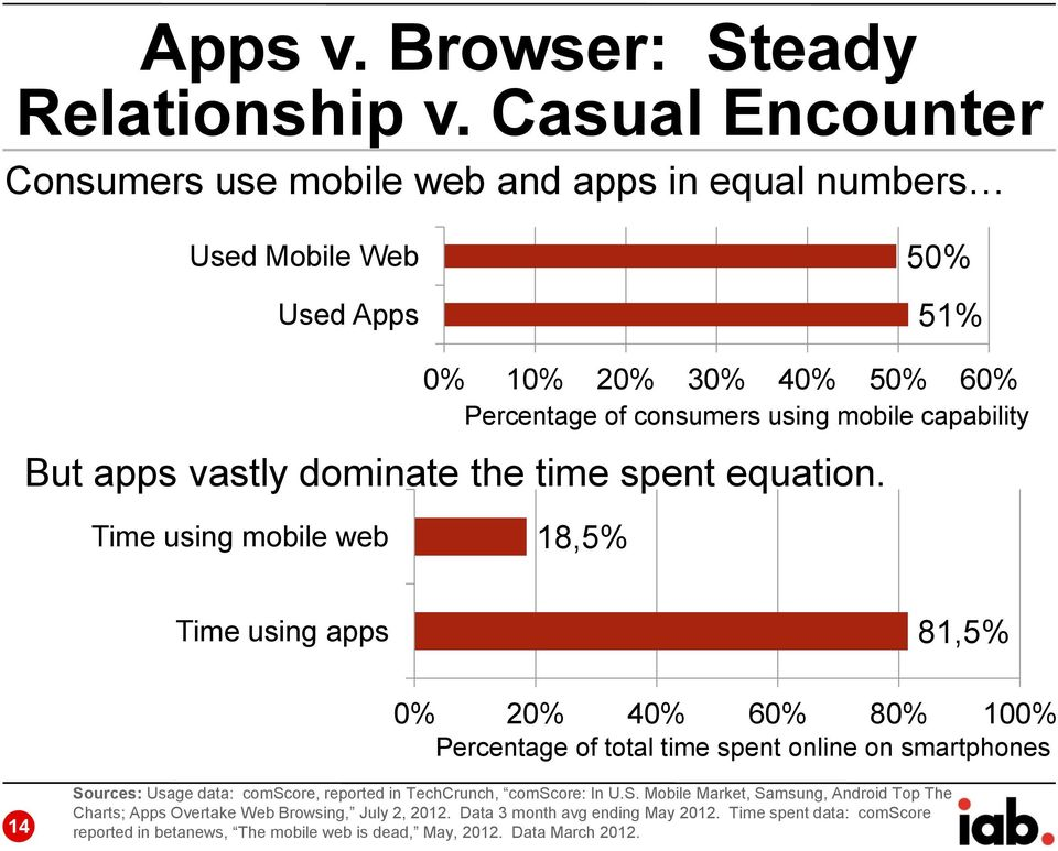 capability But apps vastly dominate the time spent equation.