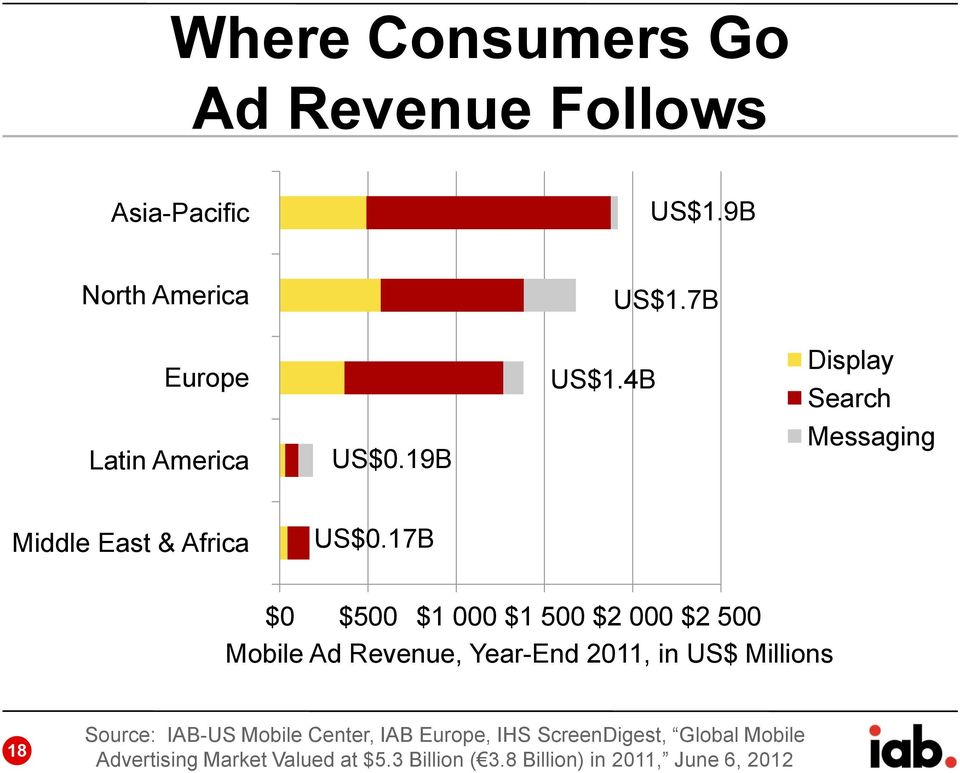 17B $0 $500 $1 000 $1 500 $2 000 $2 500 Mobile Ad Revenue, Year-End 2011, in US$ Millions 18 Source: