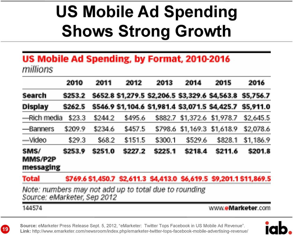 5, 2012, emarketer: Twitter Tops Facebook in US Mobile Ad