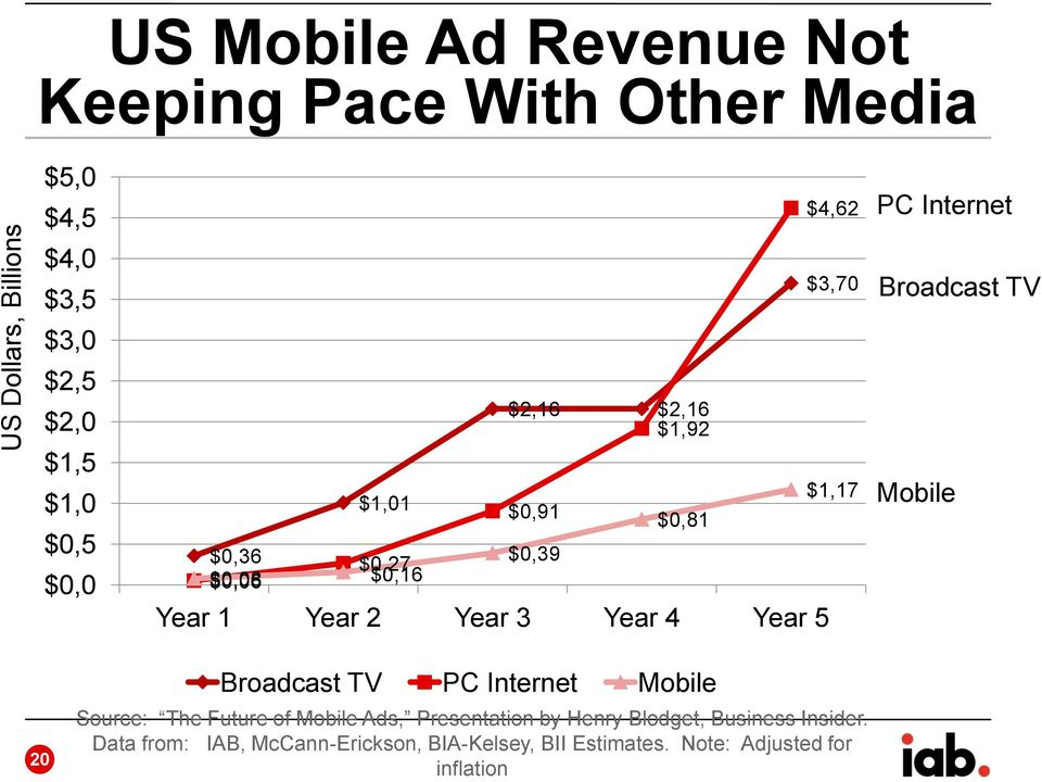 Year 4 Year 5 PC Internet Broadcast TV Mobile 20 Broadcast TV PC Internet Mobile Source: The Future of Mobile Ads,