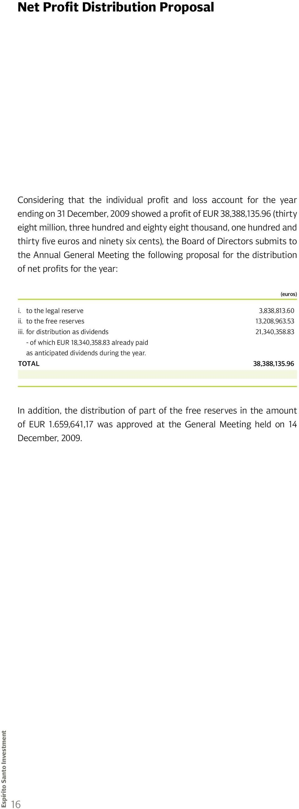 proposal for the distribution of net profits for the year: (euros) i. to the legal reserve 3,838,813.60 ii. to the free reserves 13,208,963.53 iii. for distribution as dividends 21,340,358.