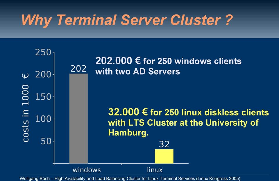 000 for 250 windows clients with two AD Servers 32.