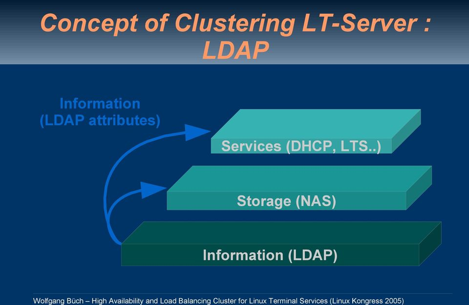 (LDAP attributes) Services
