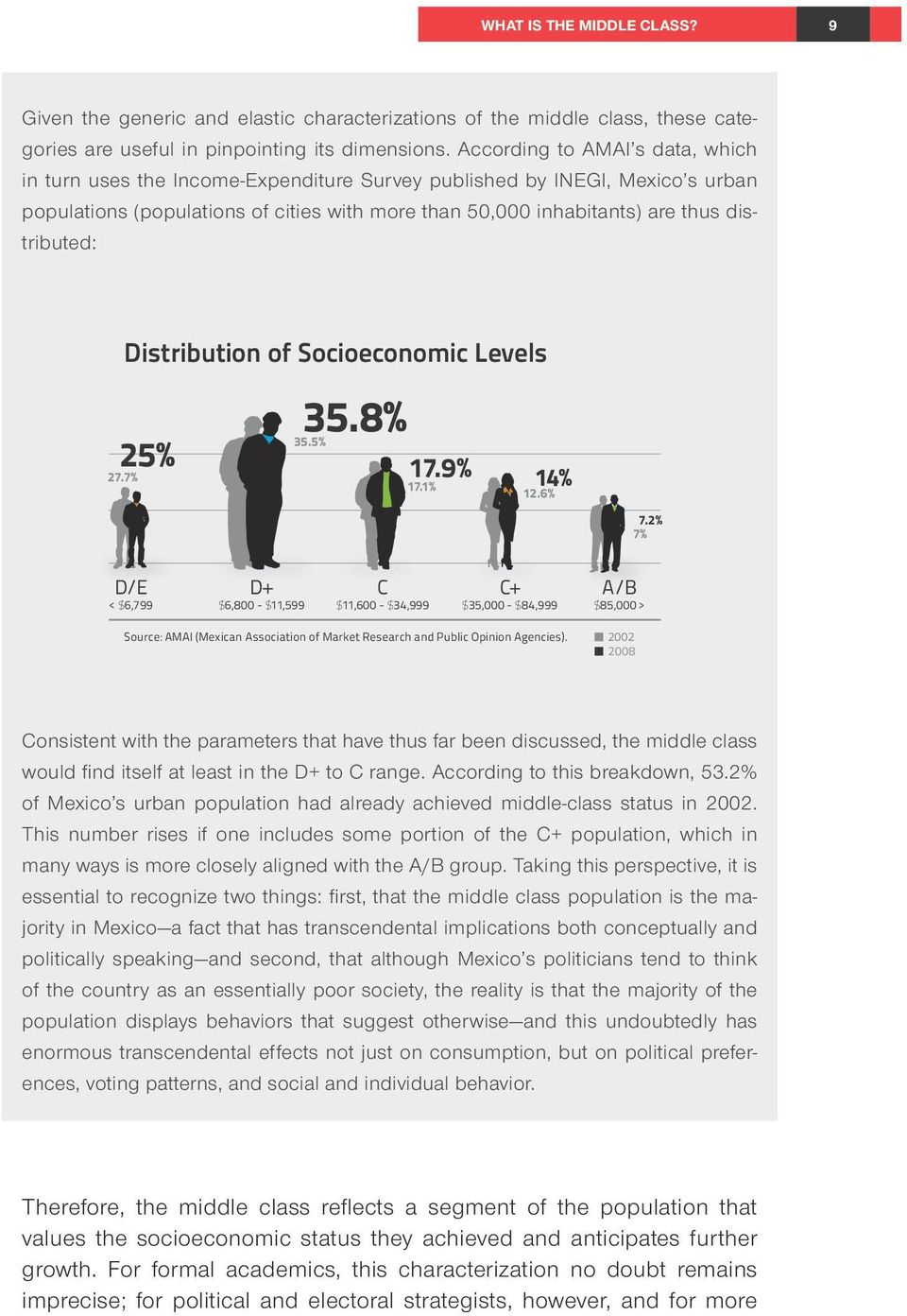distributed: Distribution of Socioeconomic Levels 25% 27.7% 35.8% 35.5% 17.9% 17.1% 14% 12.6% 7.