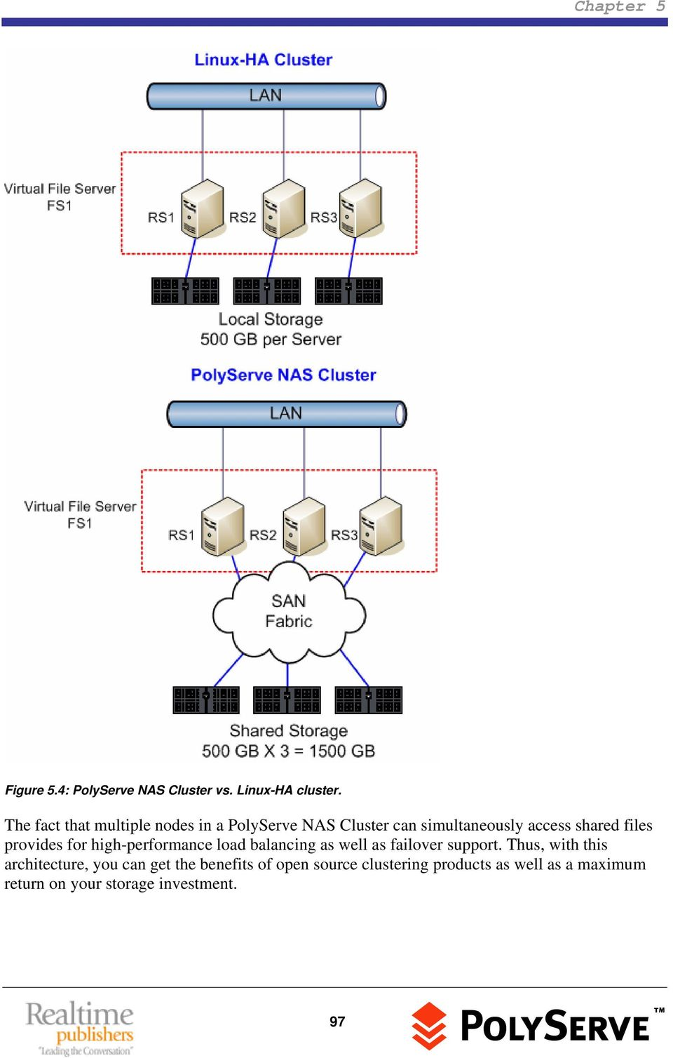 files provides for high-performance load balancing as well as failover support.