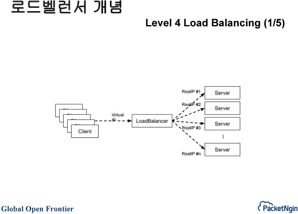 Virtual IP LoadBalancer