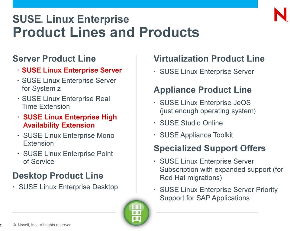 Desktop Virtualization Product Line SUSE Linux Enterprise Server Appliance Product Line SUSE Linux Enterprise JeOS (just enough operating system) SUSE Studio Online SUSE Appliance