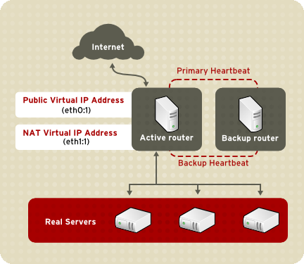 Chapter 1. Linux Virtual Server Overview Figure 1.3. LVS Implemented with NAT Routing In the example, there are two NICs in the active LVS router.