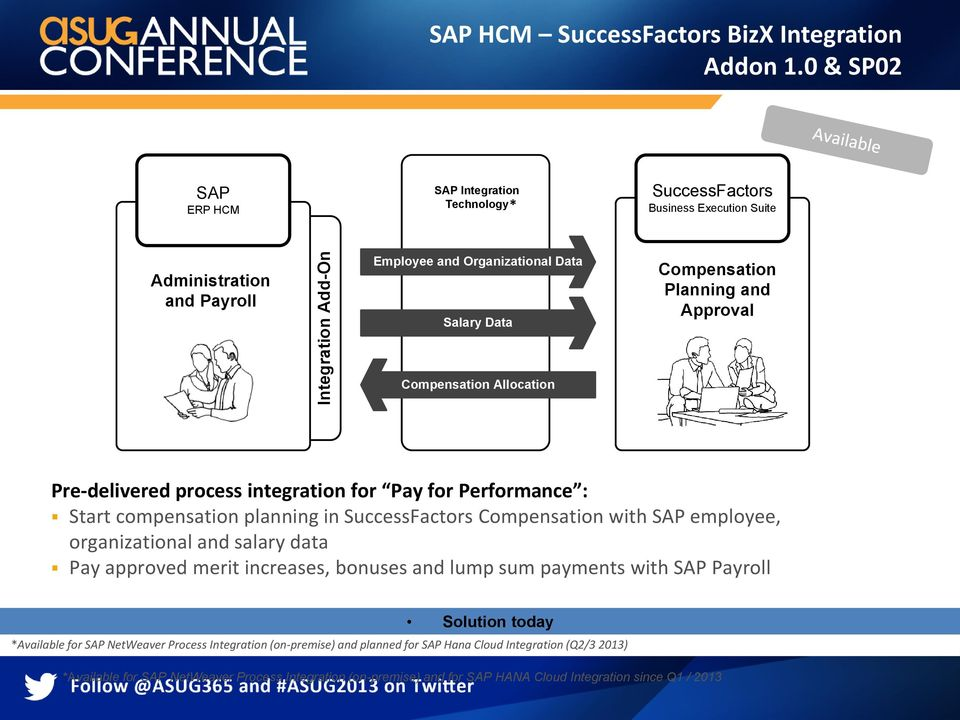 Allocation Compensation Planning and Approval Pre-delivered process integration for Pay for Performance : Start compensation planning in SuccessFactors Compensation with SAP employee,