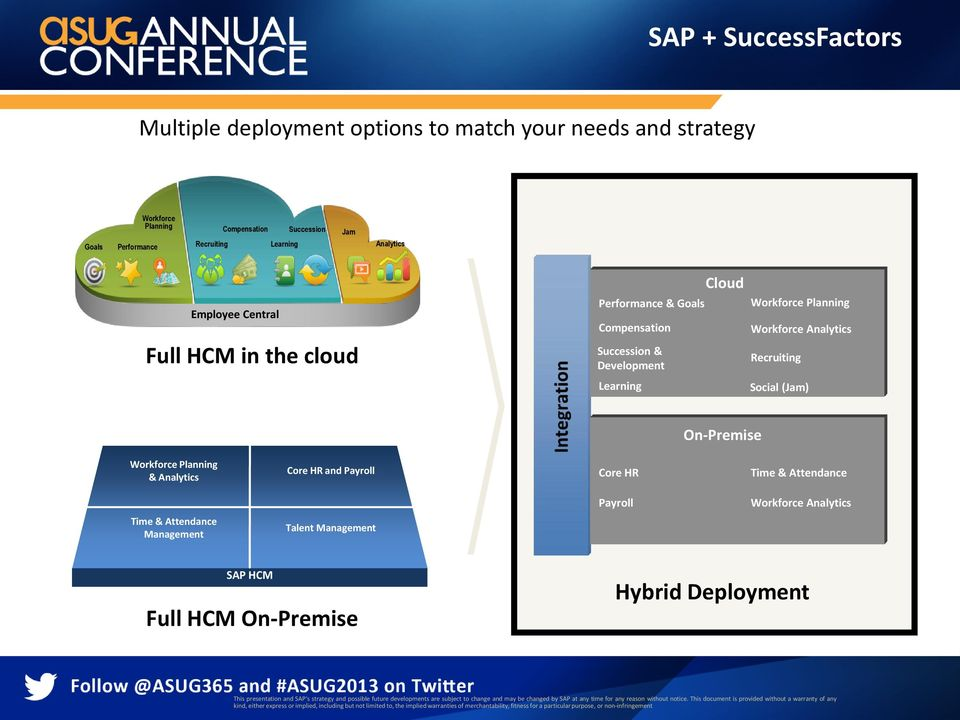 HR and Payroll Core HR Time & Attendance Payroll Workforce Analytics Time & Attendance Management Talent Management SAP HCM Full HCM On-Premise Hybrid Deployment This presentation and SAP s strategy