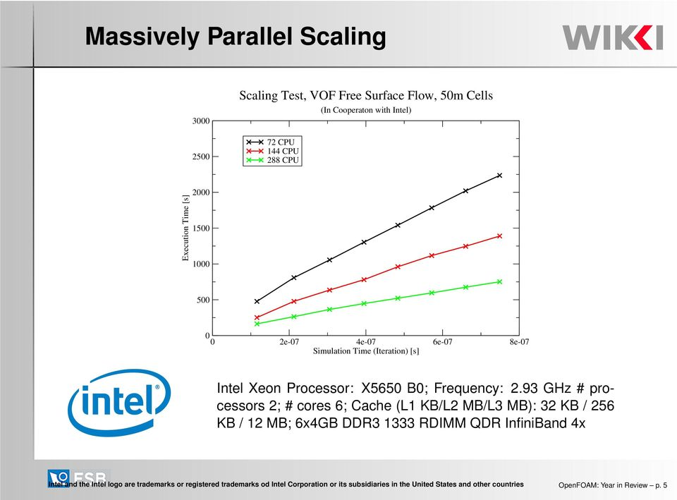 93 GHz # processors 2; # cores 6; Cache (L1 KB/L2 MB/L3 MB): 32 KB / 256 KB / 12 MB; 6x4GB DDR3 1333 RDIMM QDR InfiniBand 4x Intel and the Intel