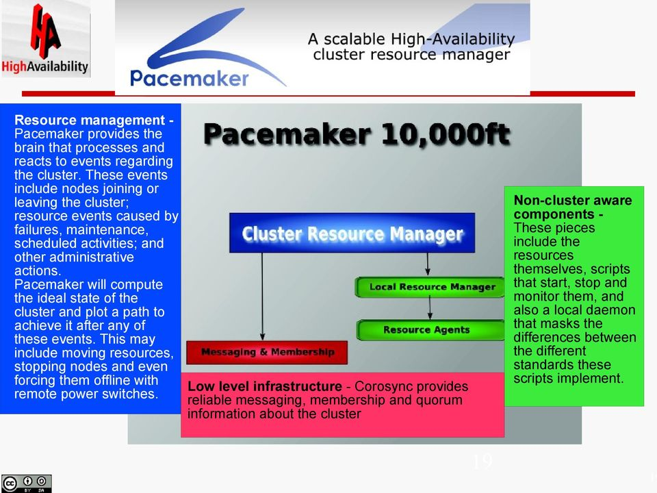 Pacemaker will compute the ideal state of the cluster and plot a path to achieve it after any of these events.