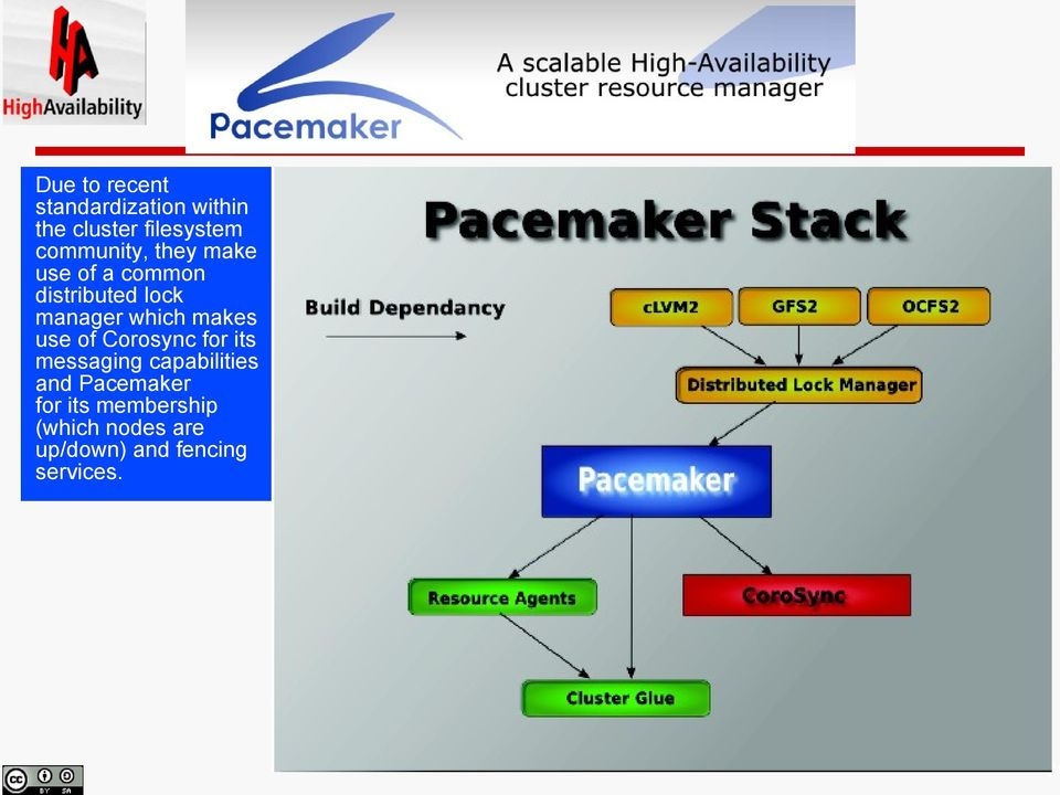 Pacemaker for its membership (which nodes are up/down) and fencing services.