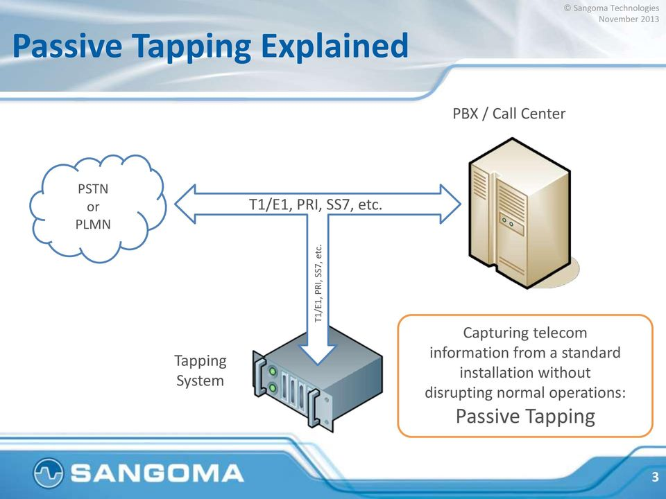 Tapping System Capturing telecom information from a