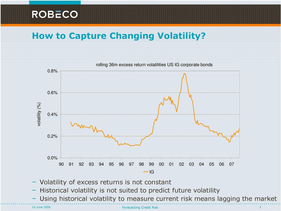 0% 90 91 92 93 94 95 96 97 98 99 00 01 02 03 04 05 06 07 IG Volatility of excess returns is not
