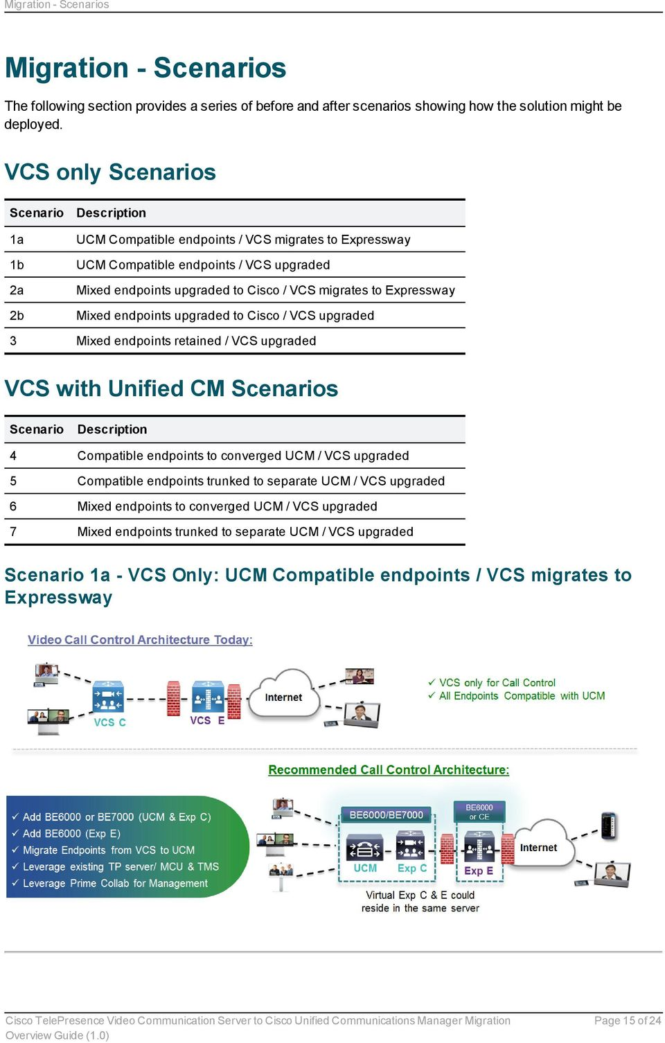Expressway Mixed endpoints upgraded to Cisco / VCS upgraded 3 Mixed endpoints retained / VCS upgraded VCS with Unified CM Scenarios Scenario Description 4 Compatible endpoints to converged UCM / VCS