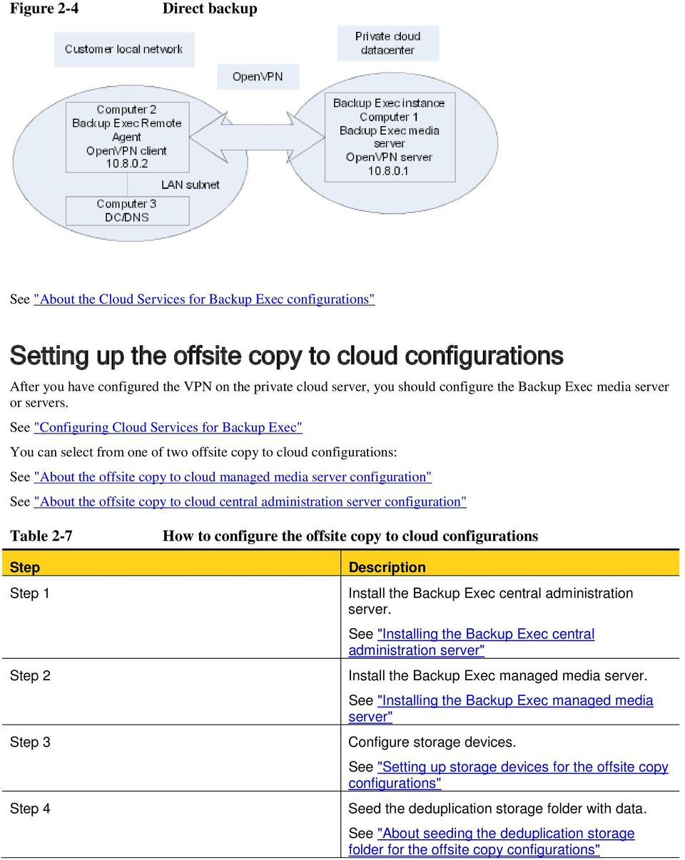 "See ""Configuring Cloud Services for Backup Exec"" You can select from one of two offsite copy to cloud configurations: See ""About the offsite copy to cloud managed media server configuration"" See"