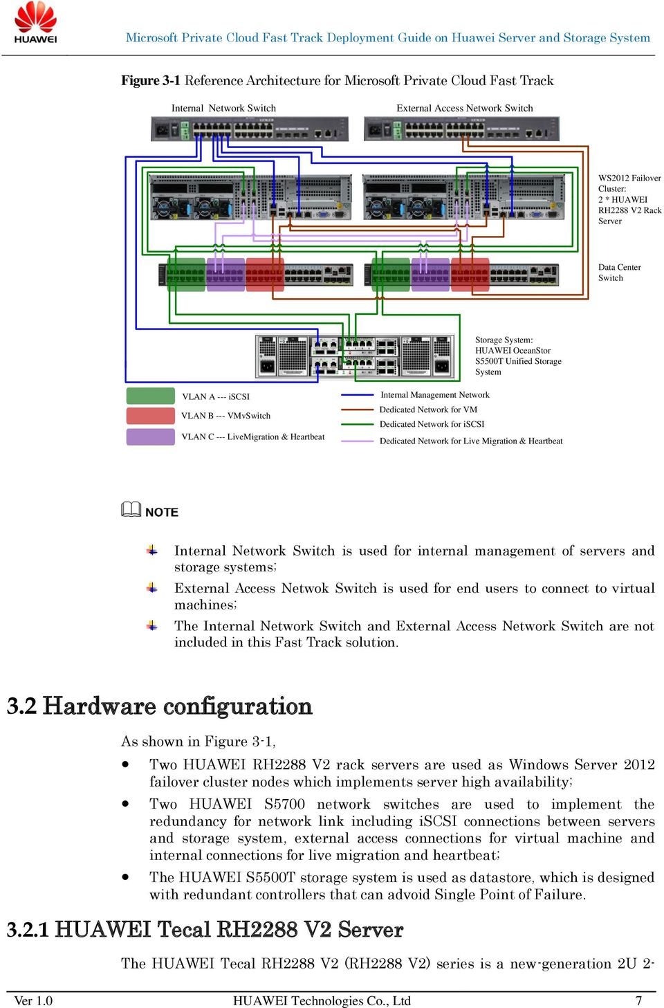 Dedicated Network for iscsi Dedicated Network for Live Migration & Heartbeat Internal Network Switch is used for internal management of servers and storage systems; External Access Netwok Switch is