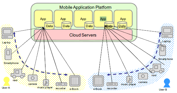 provider s platform, [10]. In comparison to SaaS where the application already exists, and is usually owned by the cloud provider, PaaS offers the possibility to create and modify applications.