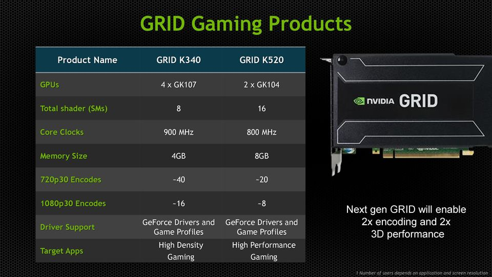 GeForce Drivers and Game Profiles High Density Gaming GeForce Drivers and Game Profiles High Performance Gaming