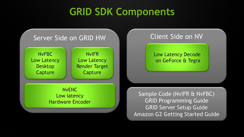 GeForce & Tegra NvENC Low latency Hardware Encoder Sample Code (NvIFR & NvFBC)