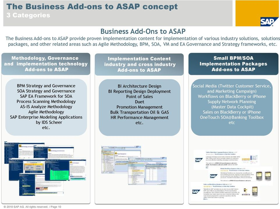 Methodology, Governance and implementation technology Add-ons to ASAP Implementation Content industry and cross industry Add-ons to ASAP Small BPM/SOA Implementation Packages Add-ons to ASAP BPM