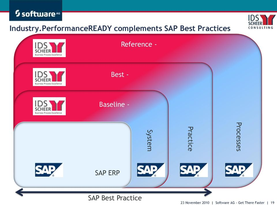 Reference - Best - Baseline - Processes Best Practice