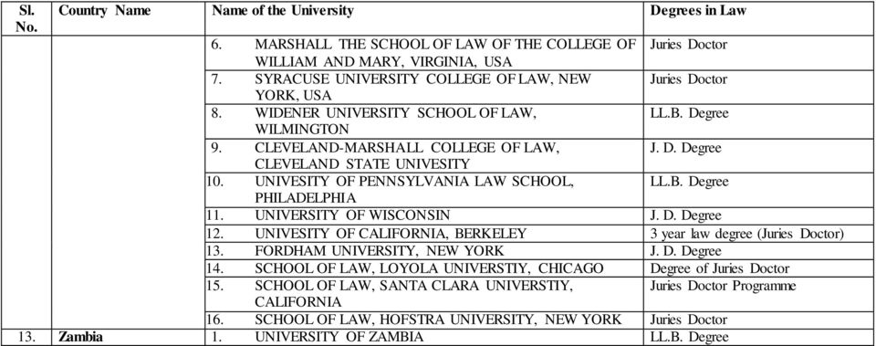 UNIVERSITY OF WISCONSIN J. D. Degree 12. UNIVESITY OF CALIFORNIA, BERKELEY 3 year law degree (Juries Doctor) 13. FORDHAM UNIVERSITY, NEW YORK J. D. Degree 14.