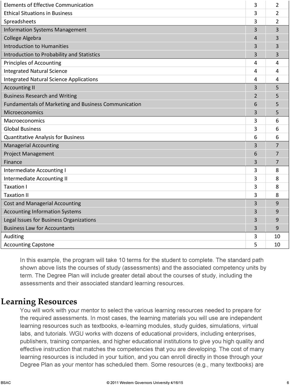 of Marketing and Business Communication 6 5 Microeconomics 3 5 Macroeconomics 3 6 Global Business 3 6 Quantitative Analysis for Business 6 6 Managerial Accounting 3 7 Project Management 6 7 Finance 3