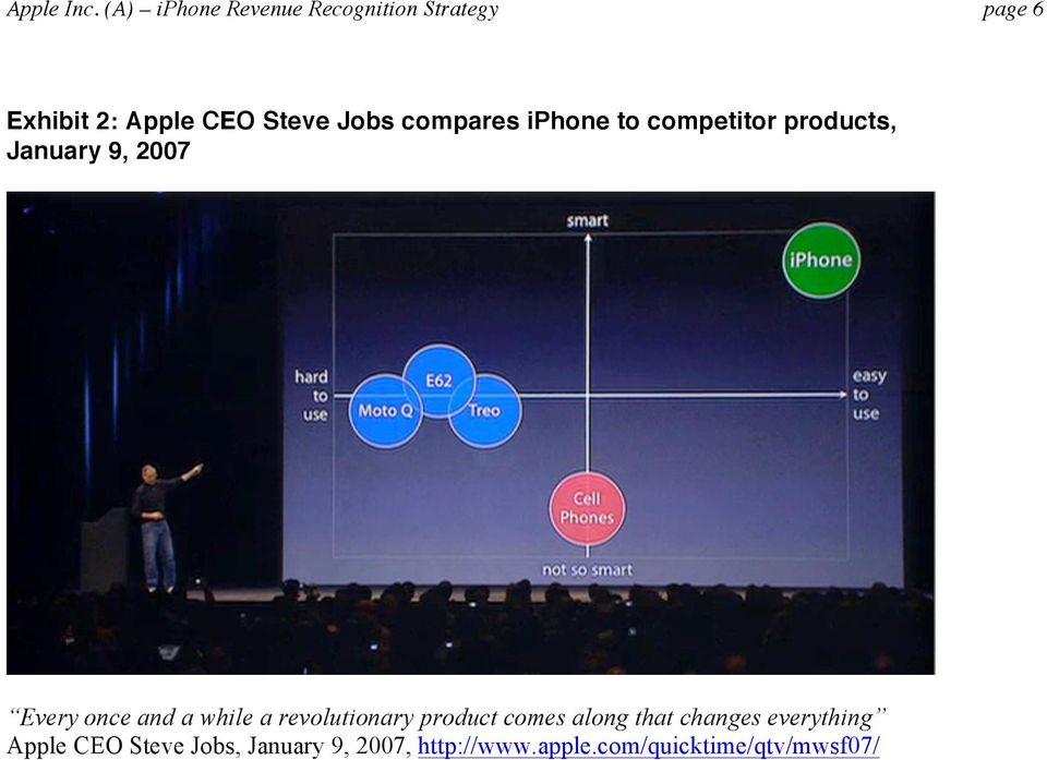 Jobs compares iphone to competitor products, January 9, 2007 Every once and a