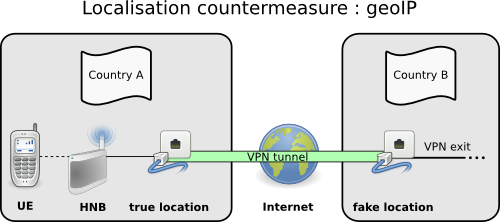 3.4 Location Based attacks 21/98 Figure 3.2: Based on IP address 3.4 Location Based attacks In this section, we present our methods to bypass the location locking mechanism discussed earlier.