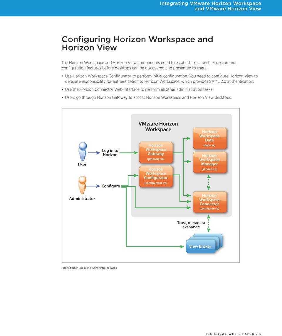 You need to configure Horizon View to delegate responsibility for authentication to Horizon Workspace, which provides SAML 2.0 authentication.