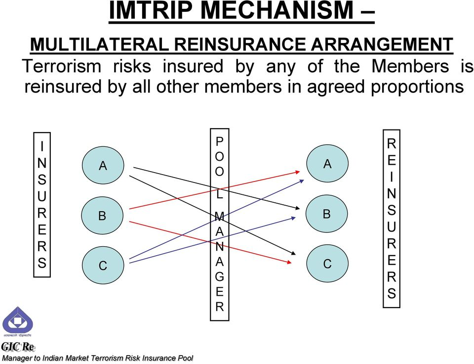 ARRANGEMENT Terrorism risks insured by any of the