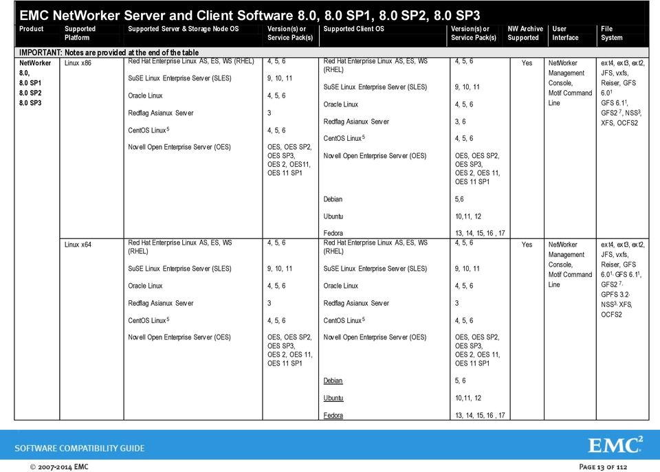 0 SP3 Product Platform Server & Storage Node OS Version(s) or Service Pack(s) Client OS Version(s) or Service Pack(s) NW Archive User Interface File System IMPORTANT: Notes are provided at the end of