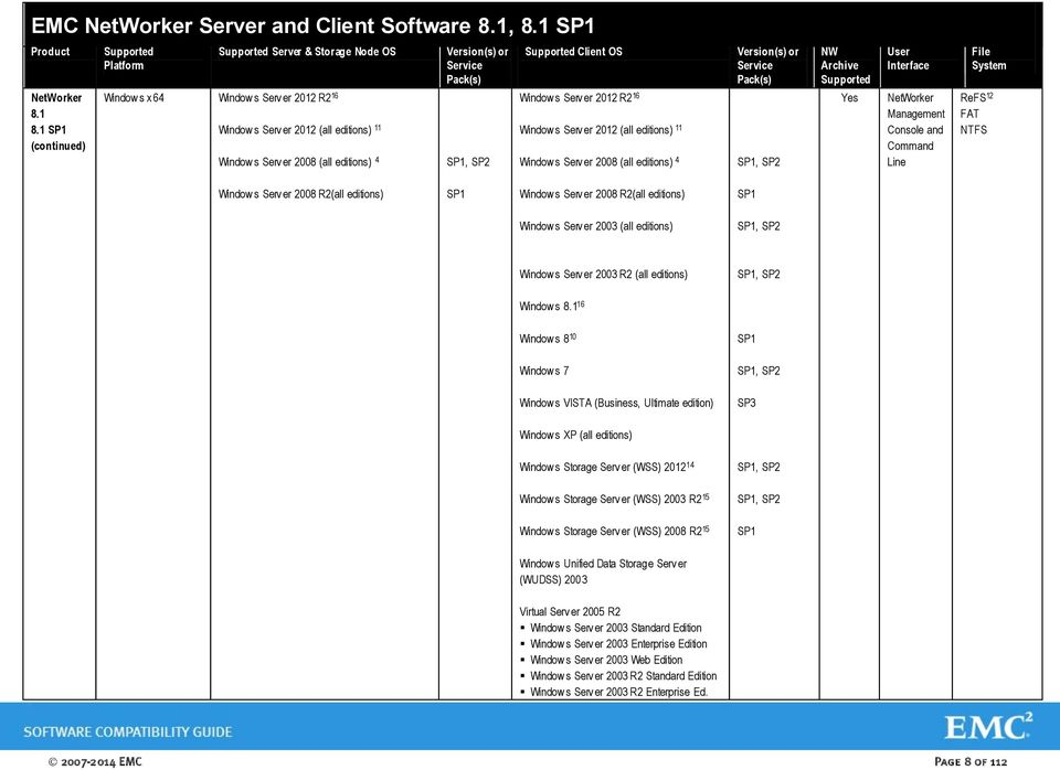 Serv er 2012 (all editions) 11 4 Version(s) or Service Pack(s) NW Archive User Interface Console and Command Line File System ReFS 12 FAT NTFS Window s Serv er 2008 R2(all editions) SP1 Window s Serv