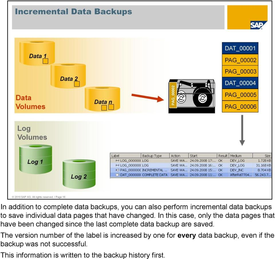 In this case, only the data pages that have been changed since the last complete data backup are