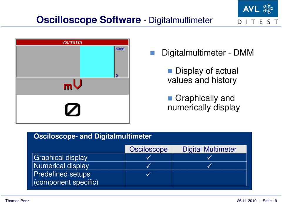 and Digitalmultimeter Osciloscope Digital Multimeter Graphical display