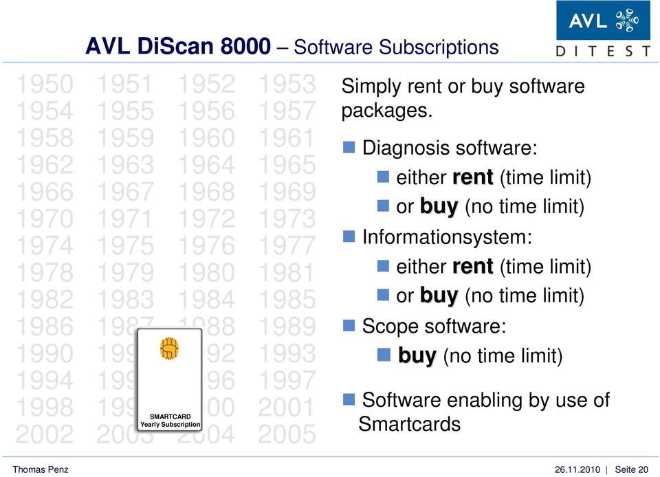 Yearly Subscription 2002 2003 2004 2005 Simply rent or buy software packages.