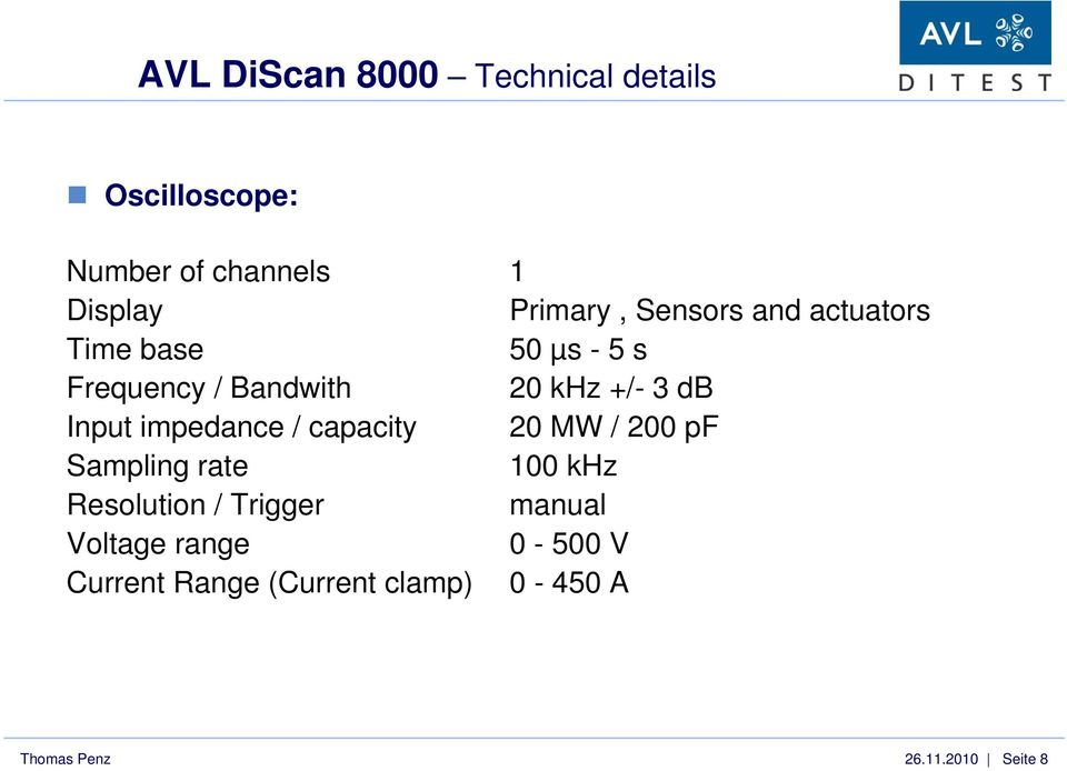 impedance / capacity 20 MW / 200 pf Sampling rate 100 khz Resolution / Trigger manual