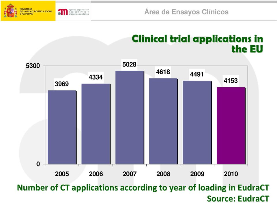 2008 2009 2010 Number of CT applications