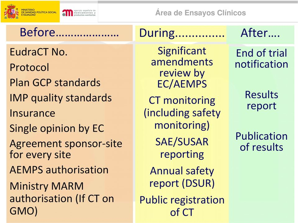 every site AEMPS authorisation Ministry MARM authorisation (If CT on GMO) Significant amendments review by