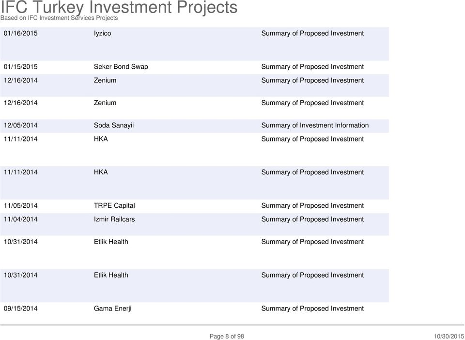11/11/2014 HKA Summary of Proposed Investment 11/05/2014 PE Capital Summary of Proposed Investment 11/04/2014 Izmir Railcars Summary of Proposed Investment 10/31/2014