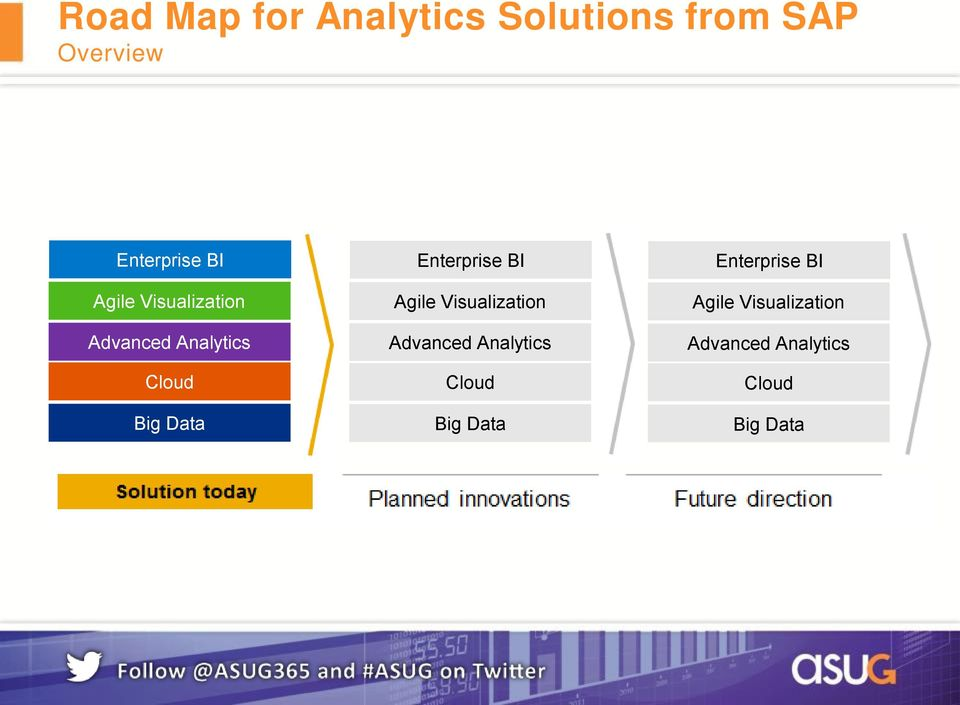 Analytics Cloud Big Data Agile Visualization Advanced Analytics