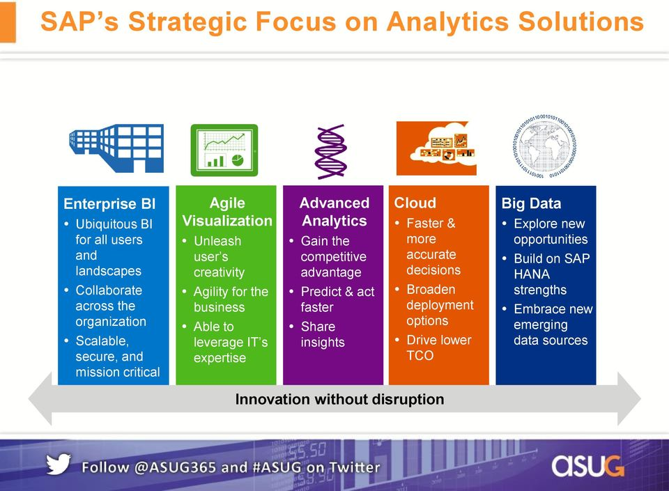 Advanced Analytics Gain the competitive advantage Predict & act faster Share insights Cloud Faster & more accurate decisions Broaden deployment