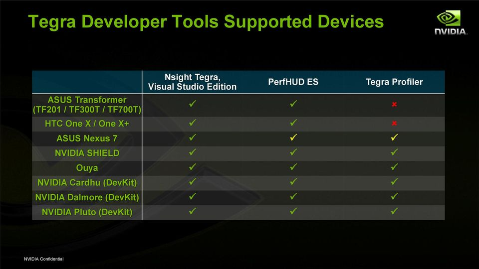 Tegra Profiler HTC One X / One X+ ASUS Nexus 7 NVIDIA SHIELD Ouya