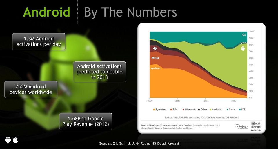 predicted to double in 2013 750M Android devices