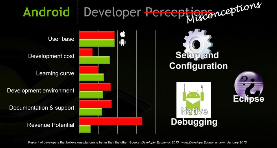 Potential Percent of developers that believe one platform is better