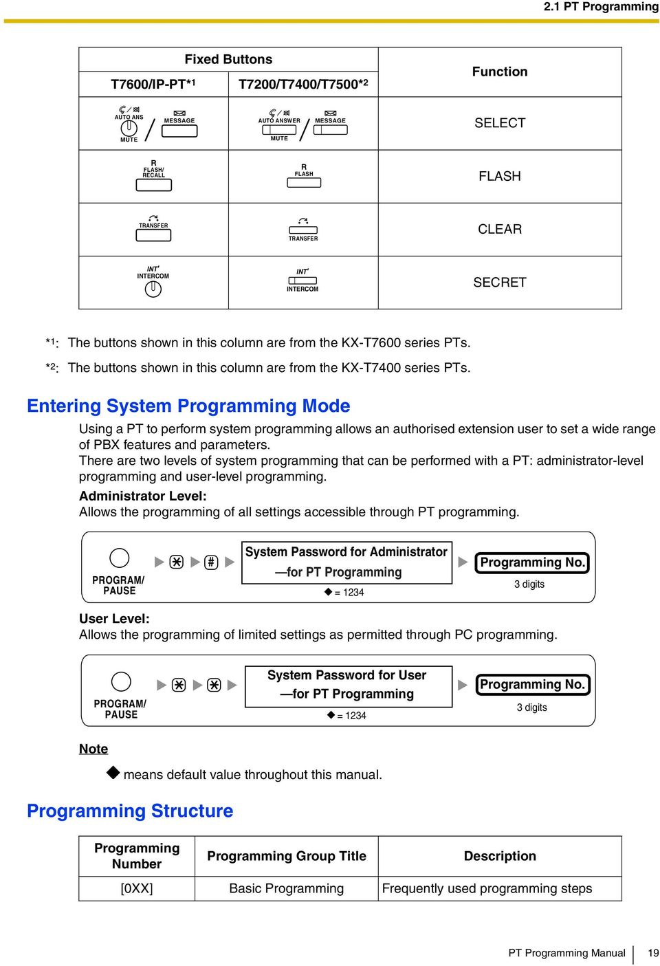 Entering System Programming Mode Using a PT to perform system programming allows an authorised extension user to set a wide range of PBX features and parameters.