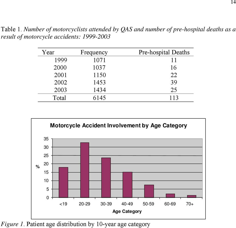 accidents: 1999-2003 Year Frequency Pre-hospital Deaths 1999 1071 11 2000 1037 16 2001 1150 22 2002 1453 39